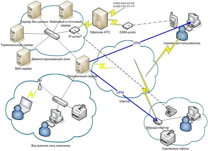 Комплексный аудит ИТ-инфраструктуры