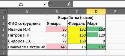 Условное форматирование в MS Excel 2010